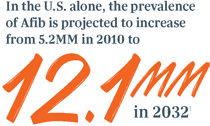 In the U.S. alone, the prevalance of Afib is projected to increase from 5.2MM in 2010 to 12.1mm, 1